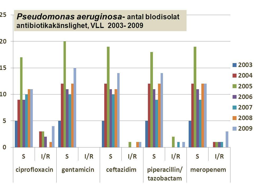 Pseudomonas aeruginosa- antal blodisolat antibiotikakänslighet, VLL 2003- 2009