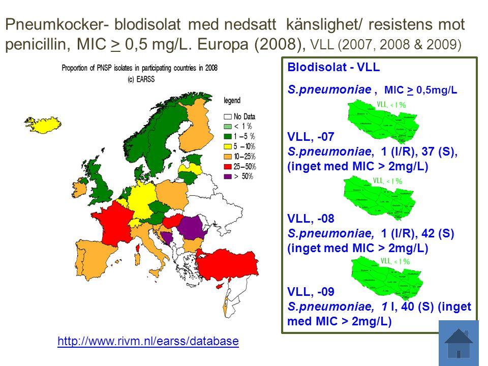 Pneumkocker- blodisolat med nedsatt känslighet/ resistens mot penicillin, MIC > 0,5 mg/L. Europa (2008), VLL (2007, 2008 & 2009) http://www.rivm.nl/ea