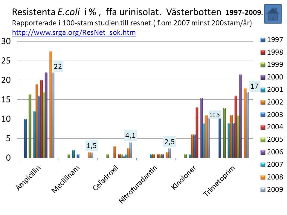 Resistenta E.coli i %, ffa urinisolat. Västerbotten 1997-2009. Rapporterade i 100-stam studien till resnet.( f.om 2007 minst 200stam/år) http://www.sr