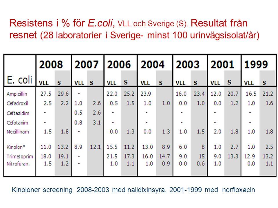 Kinoloner screening 2008-2003 med nalidixinsyra, 2001-1999 med norfloxacin Resistens i % för E.coli, VLL och Sverige (S). Resultat från resnet (28 lab