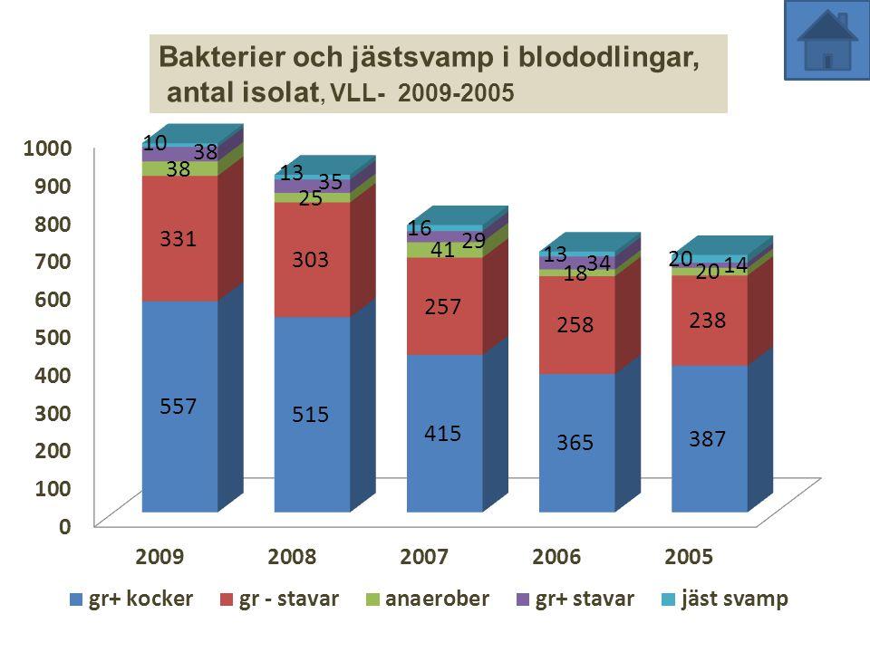 Bakterier och jästsvamp i blododlingar, antal isolat, VLL- 2009-2005