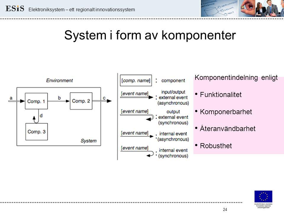 24 Elektroniksystem – ett regionalt innovationssystem System i form av komponenter Komponentindelning enligt • Funktionalitet • Komponerbarhet • Återa