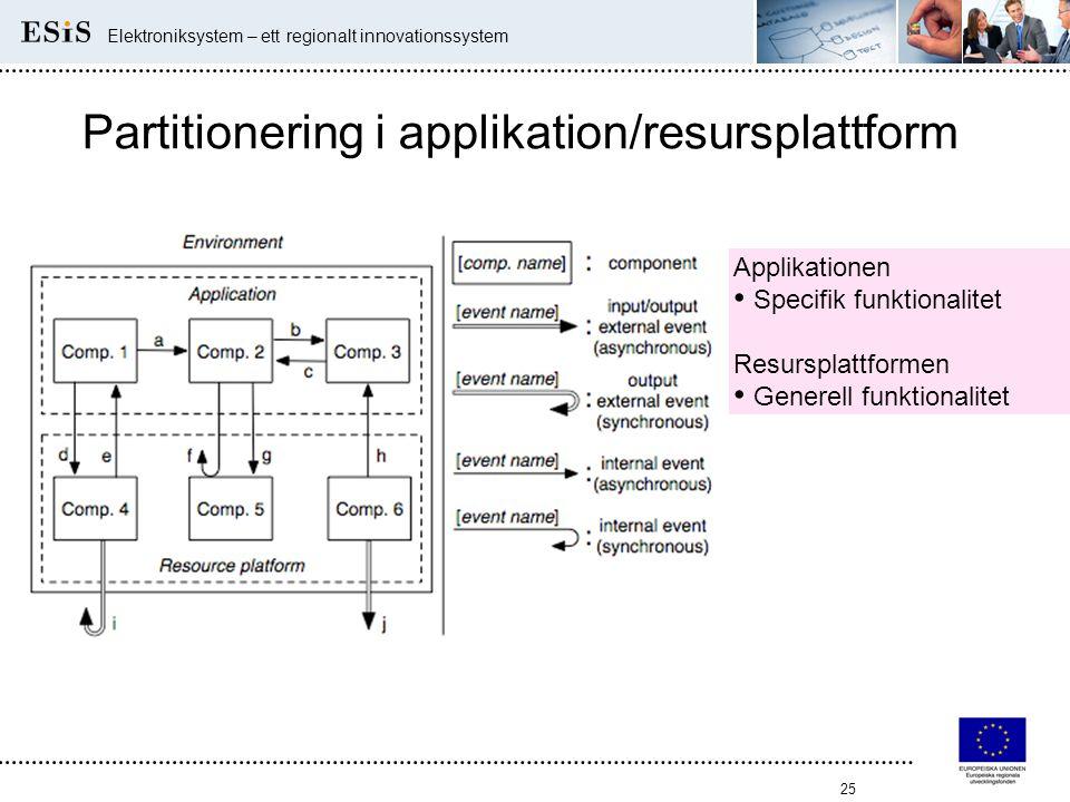 25 Elektroniksystem – ett regionalt innovationssystem Partitionering i applikation/resursplattform Applikationen • Specifik funktionalitet Resursplatt