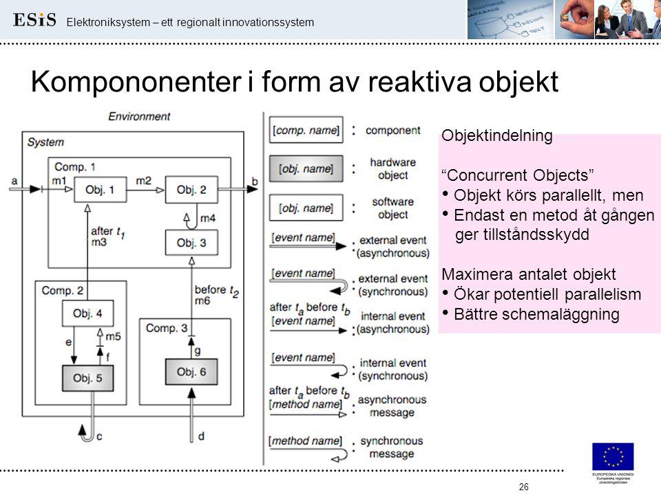 """26 Elektroniksystem – ett regionalt innovationssystem Kompononenter i form av reaktiva objekt Objektindelning """"Concurrent Objects"""" • Objekt körs paral"""