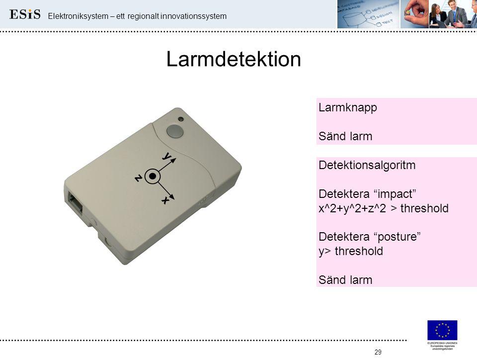 """29 Elektroniksystem – ett regionalt innovationssystem Larmdetektion Detektionsalgoritm Detektera """"impact"""" x^2+y^2+z^2 > threshold Detektera """"posture"""""""