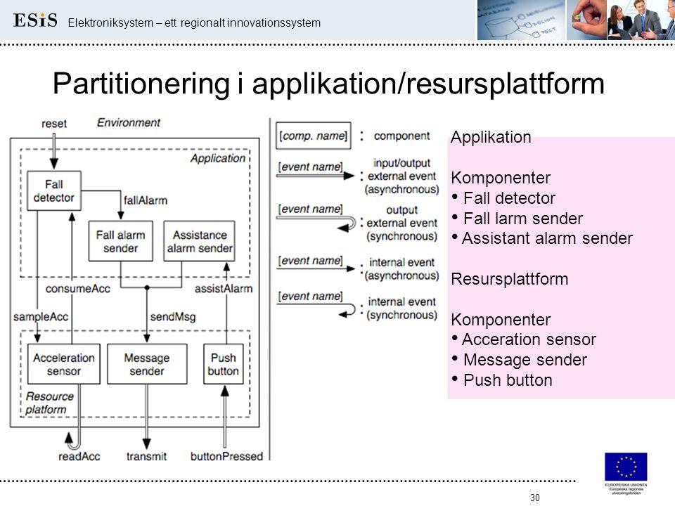 30 Elektroniksystem – ett regionalt innovationssystem Partitionering i applikation/resursplattform Applikation Komponenter • Fall detector • Fall larm