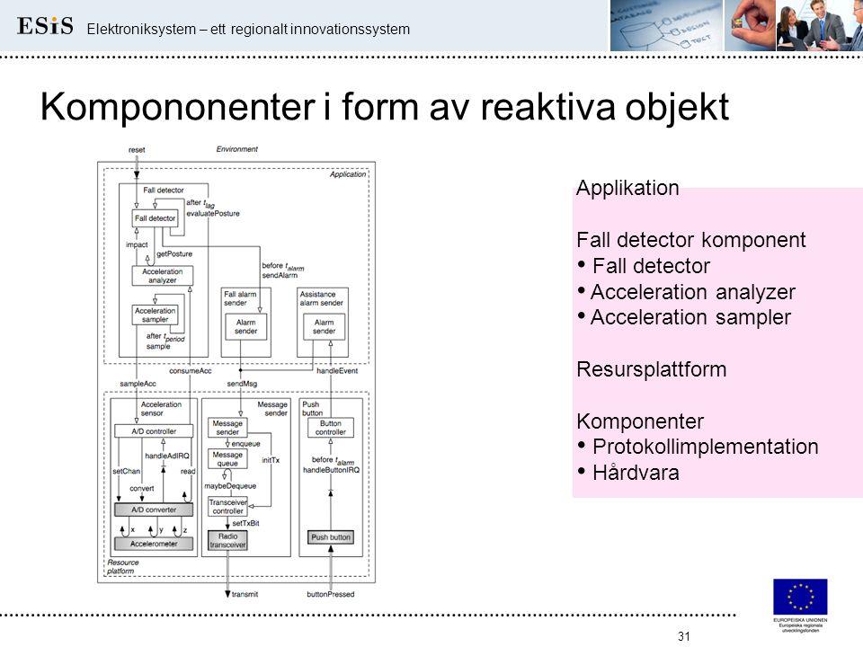 31 Elektroniksystem – ett regionalt innovationssystem Kompononenter i form av reaktiva objekt Applikation Fall detector komponent • Fall detector • Ac