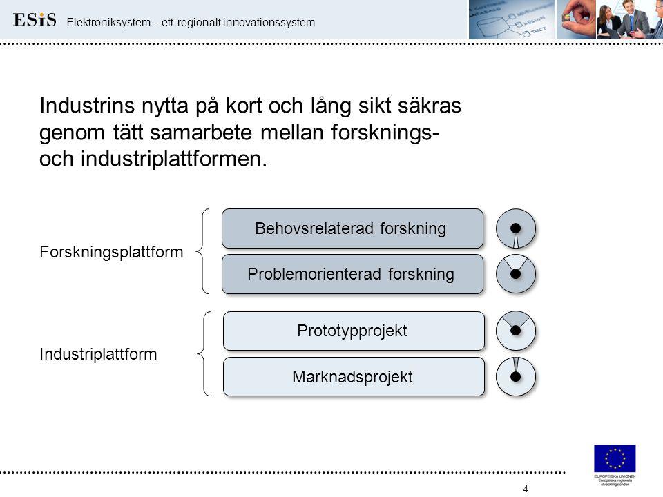 4 Elektroniksystem – ett regionalt innovationssystem Industrins nytta på kort och lång sikt säkras genom tätt samarbete mellan forsknings- och industr