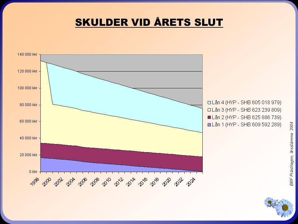 BRF Prästhagen, årsstämma 2004 SKULDER VID ÅRETS SLUT