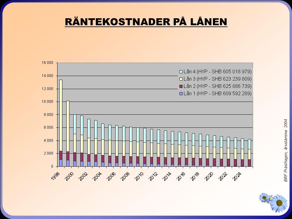 BRF Prästhagen, årsstämma 2004 RÄNTEKOSTNADER PÅ LÅNEN