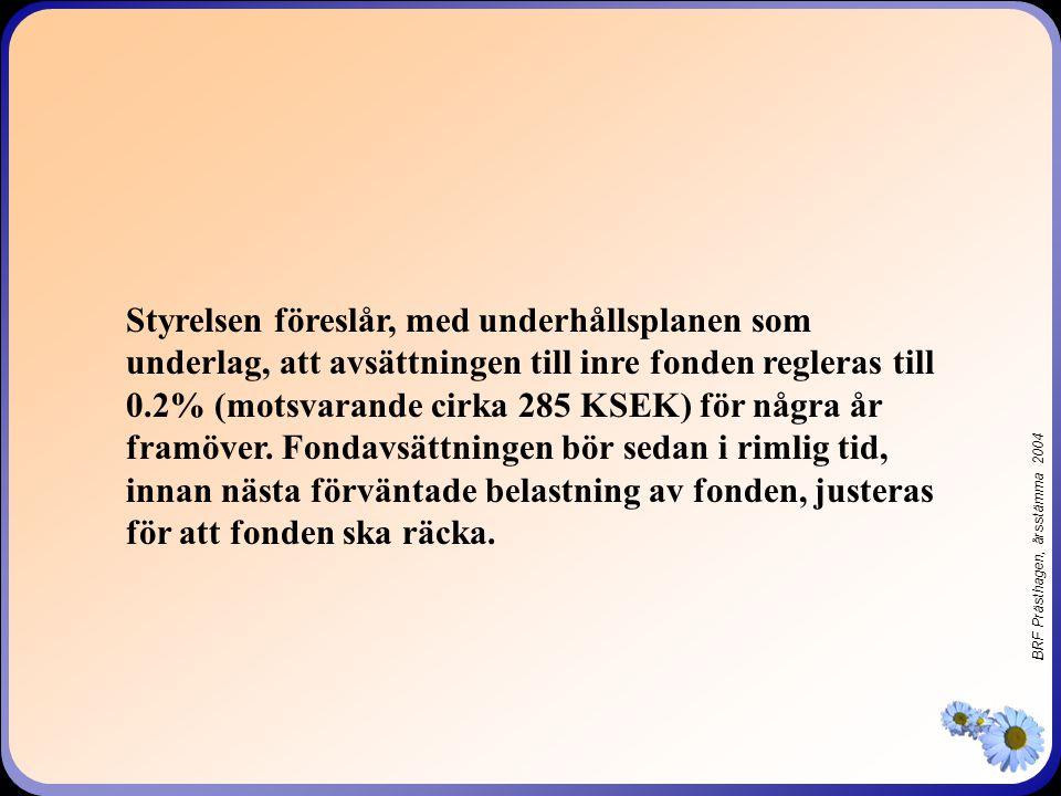 BRF Prästhagen, årsstämma 2004 Styrelsen föreslår, med underhållsplanen som underlag, att avsättningen till inre fonden regleras till 0.2% (motsvarande cirka 285 KSEK) för några år framöver.