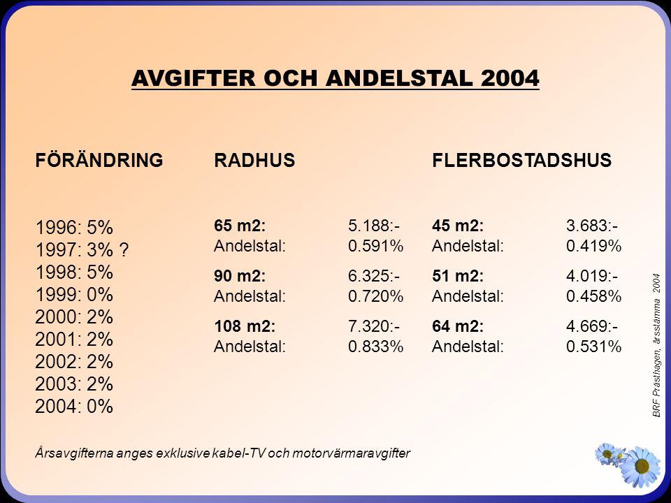 BRF Prästhagen, årsstämma 2004 AVGIFTER OCH ANDELSTAL 2004 RADHUS 65 m2:5.188:- Andelstal:0.591% 90 m2:6.325:- Andelstal:0.720% 108 m2:7.320:- Andelstal:0.833% FLERBOSTADSHUS 45 m2:3.683:- Andelstal:0.419% 51 m2:4.019:- Andelstal:0.458% 64 m2:4.669:- Andelstal:0.531% Årsavgifterna anges exklusive kabel-TV och motorvärmaravgifter FÖRÄNDRING 1996: 5% 1997: 3% .