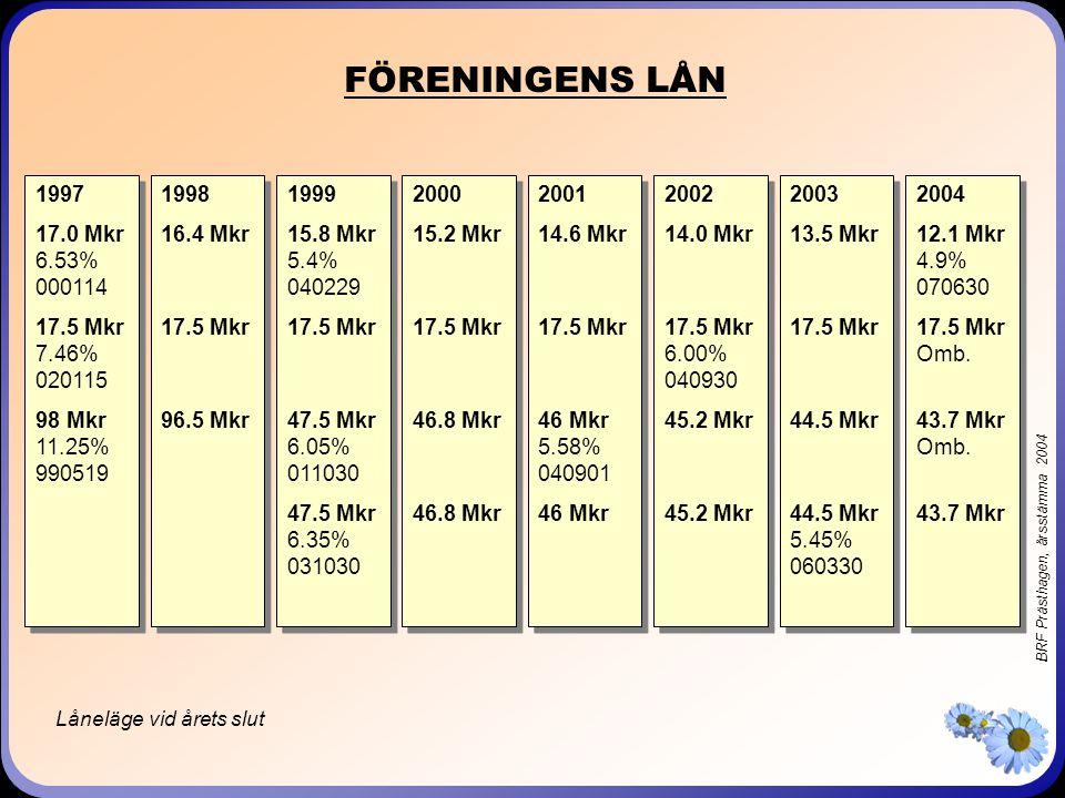 BRF Prästhagen, årsstämma 2004 FÖRENINGENS LÅN 1997 17.0 Mkr 6.53% 000114 17.5 Mkr 7.46% 020115 98 Mkr 11.25% 990519 1997 17.0 Mkr 6.53% 000114 17.5 Mkr 7.46% 020115 98 Mkr 11.25% 990519 1998 16.4 Mkr 17.5 Mkr 96.5 Mkr 1998 16.4 Mkr 17.5 Mkr 96.5 Mkr 1999 15.8 Mkr 5.4% 040229 17.5 Mkr 47.5 Mkr 6.05% 011030 47.5 Mkr 6.35% 031030 1999 15.8 Mkr 5.4% 040229 17.5 Mkr 47.5 Mkr 6.05% 011030 47.5 Mkr 6.35% 031030 2000 15.2 Mkr 17.5 Mkr 46.8 Mkr 2000 15.2 Mkr 17.5 Mkr 46.8 Mkr 2001 14.6 Mkr 17.5 Mkr 46 Mkr 5.58% 040901 46 Mkr 2001 14.6 Mkr 17.5 Mkr 46 Mkr 5.58% 040901 46 Mkr 2002 14.0 Mkr 17.5 Mkr 6.00% 040930 45.2 Mkr 2002 14.0 Mkr 17.5 Mkr 6.00% 040930 45.2 Mkr 2003 13.5 Mkr 17.5 Mkr 44.5 Mkr 44.5 Mkr 5.45% 060330 2003 13.5 Mkr 17.5 Mkr 44.5 Mkr 44.5 Mkr 5.45% 060330 Låneläge vid årets slut 2004 12.1 Mkr 4.9% 070630 17.5 Mkr Omb.
