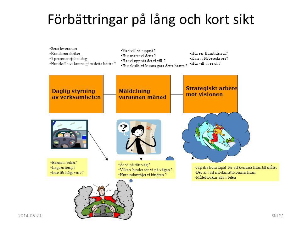 Förbättringar på lång och kort sikt 2014-06-21Sid 21 Daglig styrning av verksamheten Strategiskt arbete mot visionen Måldelning varannan månad •Sena l