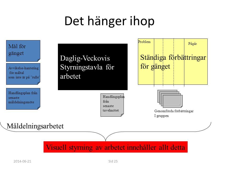 """2014-06-21Sid 25 Det hänger ihop Daglig-Veckovis Styrningstavla för arbetet Mål för gänget Avvikelse-hantering för måltal som inte är på """"rulle"""" Handl"""