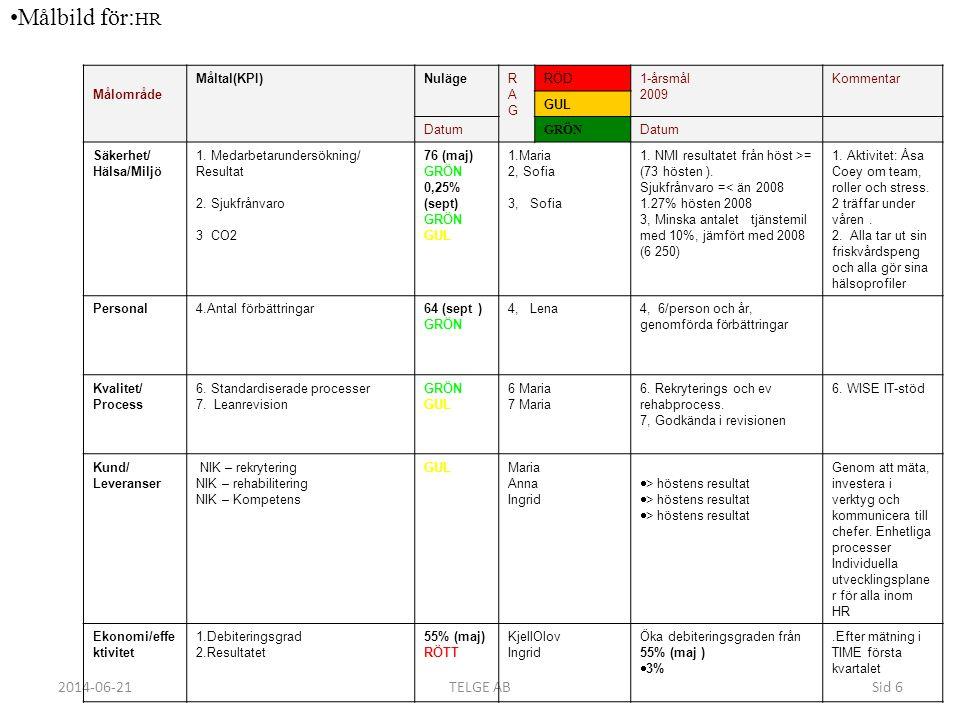 2014-06-21TELGE ABSid 6 •Målbild för: HR Målområde Måltal(KPI)NulägeRAGRAG RÖD 1-årsmål 2009 Kommentar GUL Datum GRÖN Datum Säkerhet/ Hälsa/Miljö 1. M
