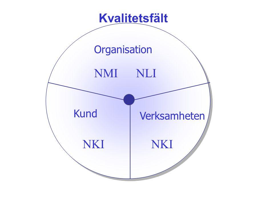 Kvalitetsfält Organisation NMI NLI Verksamheten NKI Kund NKI
