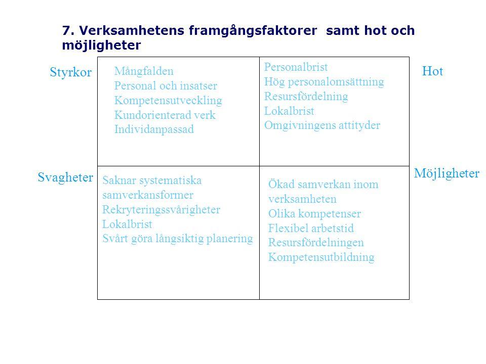 7. Verksamhetens framgångsfaktorer samt hot och möjligheter Personalbrist Hög personalomsättning Resursfördelning Lokalbrist Omgivningens attityder Må