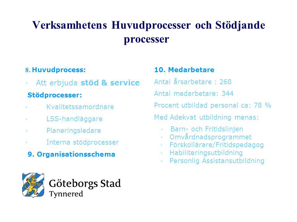 Verksamhetens Huvudprocesser och Stödjande processer 8. Huvudprocess: · Att erbjuda stöd & service Stödprocesser: · Kvalitetssamordnare · LSS-handlägg