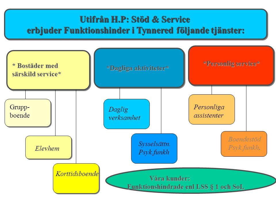 Utifrån H.P: Stöd & Service erbjuder Funktionshinder i Tynnered följande tjänster: Utifrån H.P: Stöd & Service erbjuder Funktionshinder i Tynnered föl
