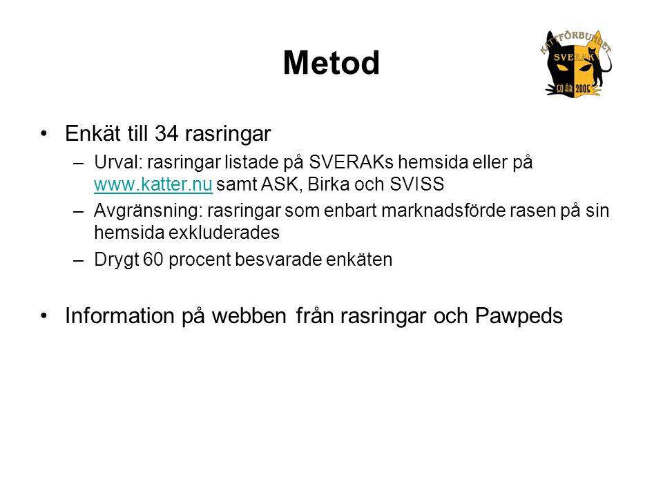 Metod •Enkät till 34 rasringar –Urval: rasringar listade på SVERAKs hemsida eller på www.katter.nu samt ASK, Birka och SVISS www.katter.nu –Avgränsnin