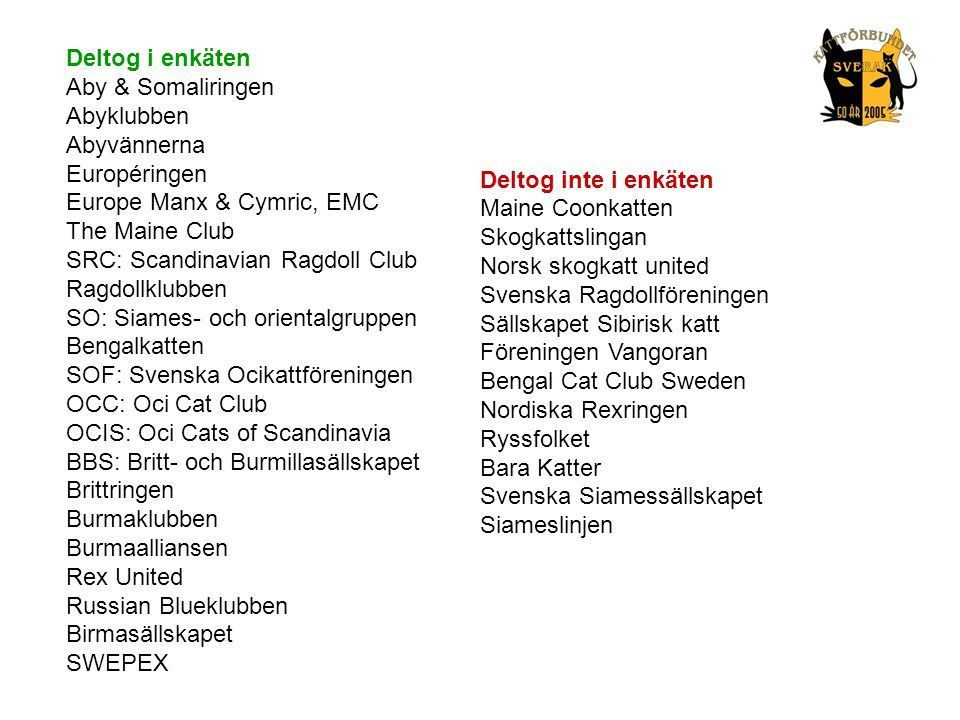 Deltog i enkäten Aby & Somaliringen Abyklubben Abyvännerna Européringen Europe Manx & Cymric, EMC The Maine Club SRC: Scandinavian Ragdoll Club Ragdol