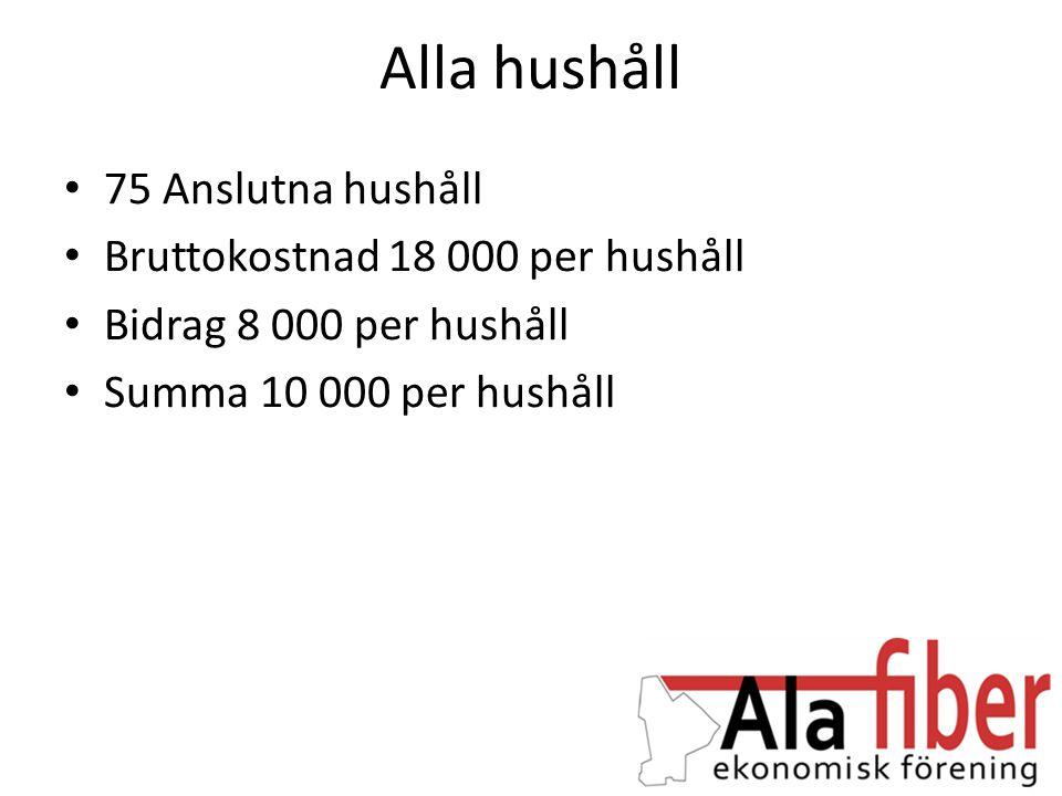 Alla hushåll • 75 Anslutna hushåll • Bruttokostnad 18 000 per hushåll • Bidrag 8 000 per hushåll • Summa 10 000 per hushåll