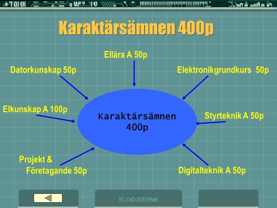 EC-DATORTEKNIK Gemensamma kurser Ämne Datorteknik 300p  DTR1201Datorkommunikation100p  DTR1206Persondatorer100p  DTR1210Webbdesign100p Datorteknik