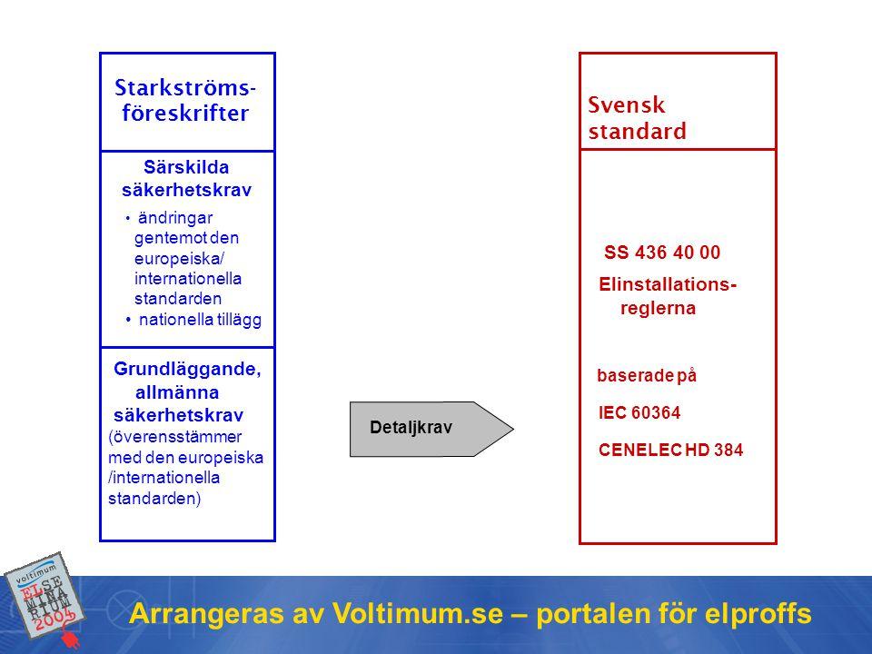 Arrangeras av Voltimum.se – portalen för elproffs Svensk standard Grundläggande, allmänna säkerhetskrav (överensstämmer med den europeiska /internationella standarden) Särskilda säkerhetskrav • ändringar gentemot den europeiska/ internationella standarden • nationella tillägg Starkströms- föreskrifter Detaljkrav SS 436 40 00 Elinstallations- reglerna baserade på IEC 60364 CENELEC HD 384