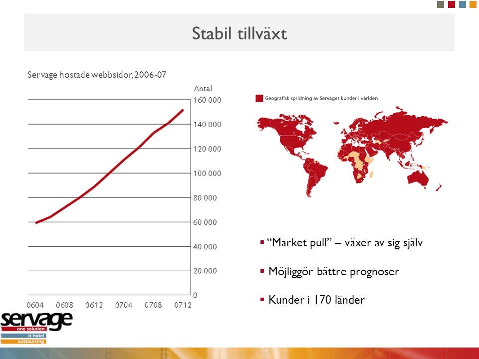 """Stabil tillväxt  """"Market pull"""" – växer av sig själv  Möjliggör bättre prognoser  Kunder i 170 länder Servage hostade webbsidor, 2006-07"""