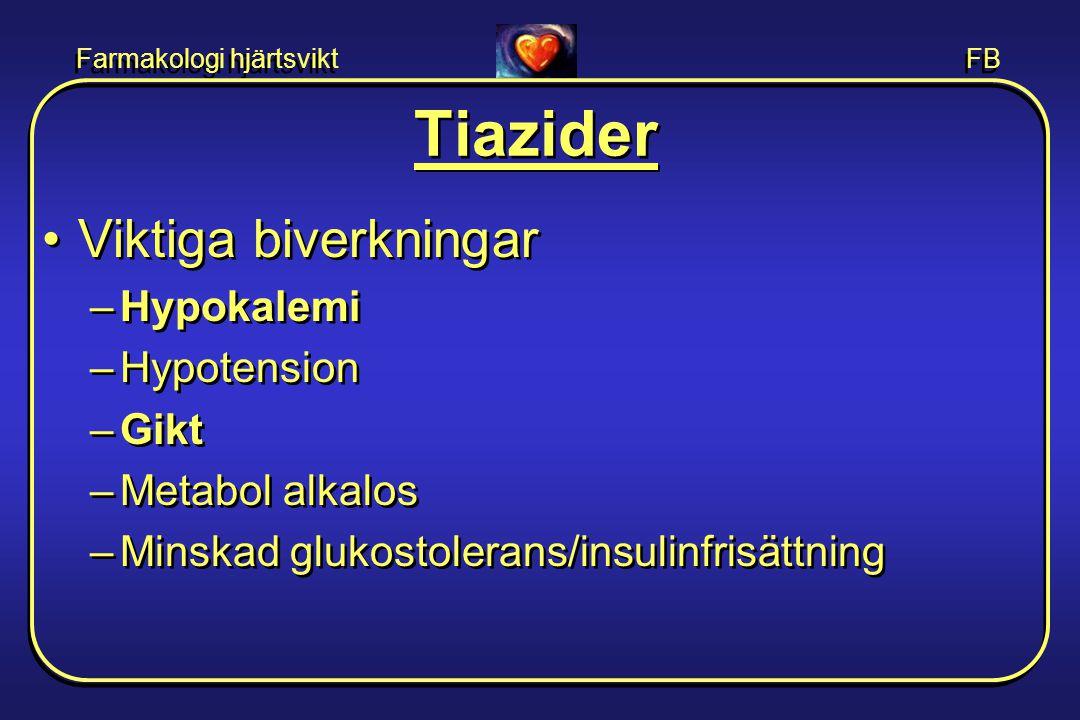 Farmakologi hjärtsvikt FB Tiazider •Viktiga biverkningar –Hypokalemi –Hypotension –Gikt –Metabol alkalos –Minskad glukostolerans/insulinfrisättning