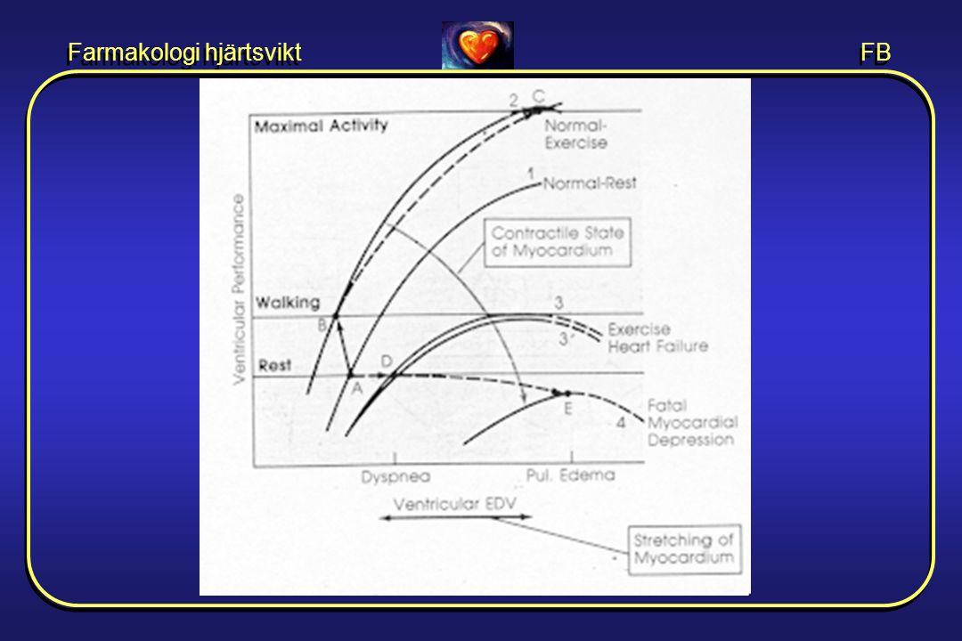 Farmakologi hjärtsvikt FB Inotropa droger •Ökar hjärtats kontraktionsförmåga •Hjärtglykosider •Andra inotropa droger –  -receptorstimulerare – Fosfodiesterashämmare