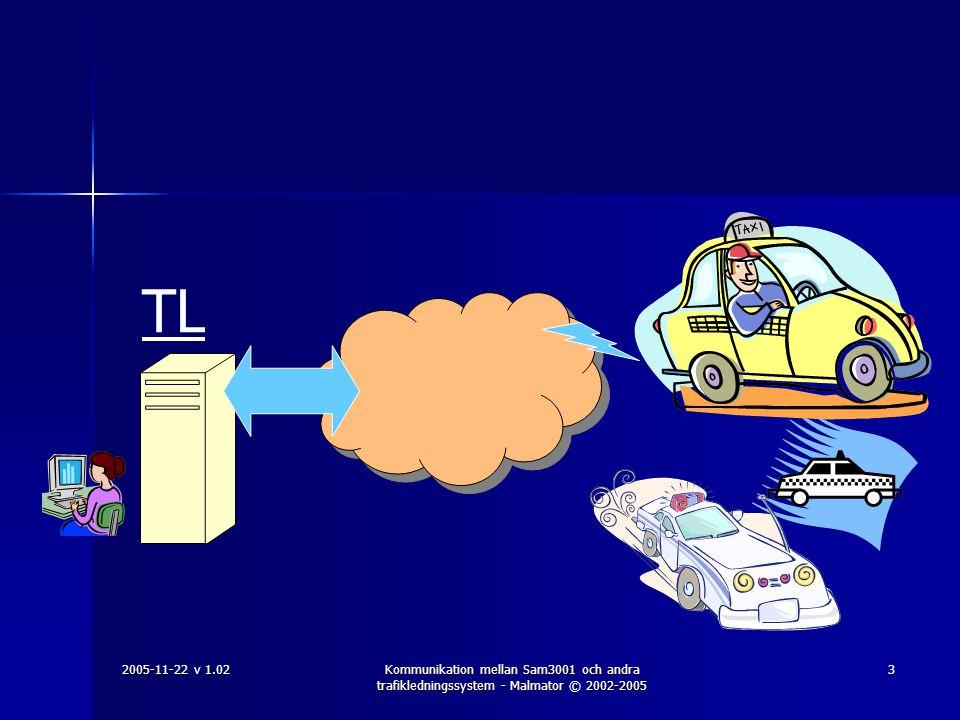 2005-11-22 v 1.02Kommunikation mellan Sam3001 och andra trafikledningssystem - Malmator © 2002-2005 4 Programvara  I TL-systemet krävs en applikation (ett program) som kommunicerar med Sam3001,  - enligt ett specificerat gränssnitt: