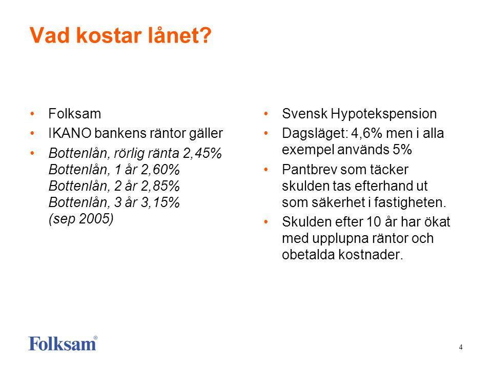 5 Ett exempel: Kund 65 år, villa värd 3 miljoner, inga lån •Folksam •Kan låna upp till 1,8 miljoner •Ränta 2,45% (20050927) •Lånar 400.000 kr •Total skuld efter 10 år: 400.000 kr •Ränta betald under 10 år, 68.600 kronor netto •Total skuld inklusive betald ränta 468.600 kronor •Svensk Hypotekspension •Kan låna 15% av markn.värde – 450.000 kr •Lånar 400.000 kronor •Pantbrev tas ut för sammanlagt 651.558 kronor- merkostnad 7.546 kr •Räntesats 5% (används i deras broschyr) •Total skuld efter 10 år – 651.558 kronor brutto.
