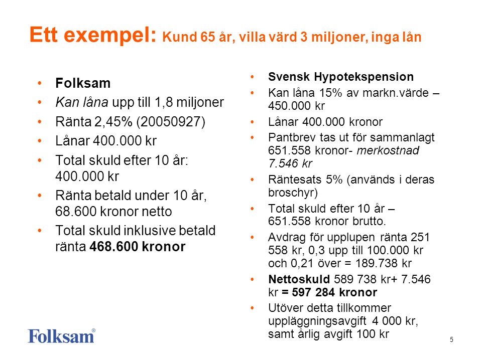 5 Ett exempel: Kund 65 år, villa värd 3 miljoner, inga lån •Folksam •Kan låna upp till 1,8 miljoner •Ränta 2,45% (20050927) •Lånar 400.000 kr •Total s