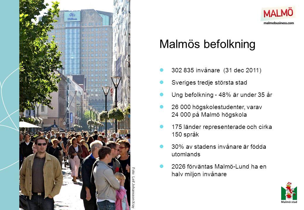 Malmös befolkning Foto: Leif Johansson Xray  302 835 invånare (31 dec 2011)  Sveriges tredje största stad  Ung befolkning - 48% är under 35 år  26 000 högskolestudenter, varav 24 000 på Malmö högskola  175 länder representerade och cirka 150 språk  30% av stadens invånare är födda utomlands  2026 förväntas Malmö-Lund ha en halv miljon invånare