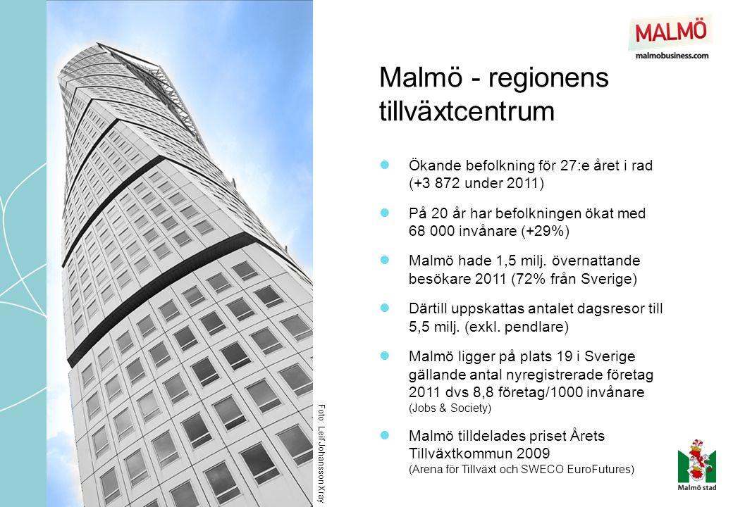 Malmö - regionens tillväxtcentrum Foto: Leif Johansson Xray  Ökande befolkning för 27:e året i rad (+3 872 under 2011)  På 20 år har befolkningen ök