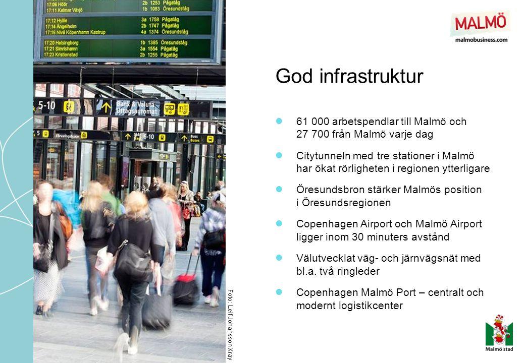 God infrastruktur  61 000 arbetspendlar till Malmö och 27 700 från Malmö varje dag  Citytunneln med tre stationer i Malmö har ökat rörligheten i regionen ytterligare  Öresundsbron stärker Malmös position i Öresundsregionen  Copenhagen Airport och Malmö Airport ligger inom 30 minuters avstånd  Välutvecklat väg- och järnvägsnät med bl.a.