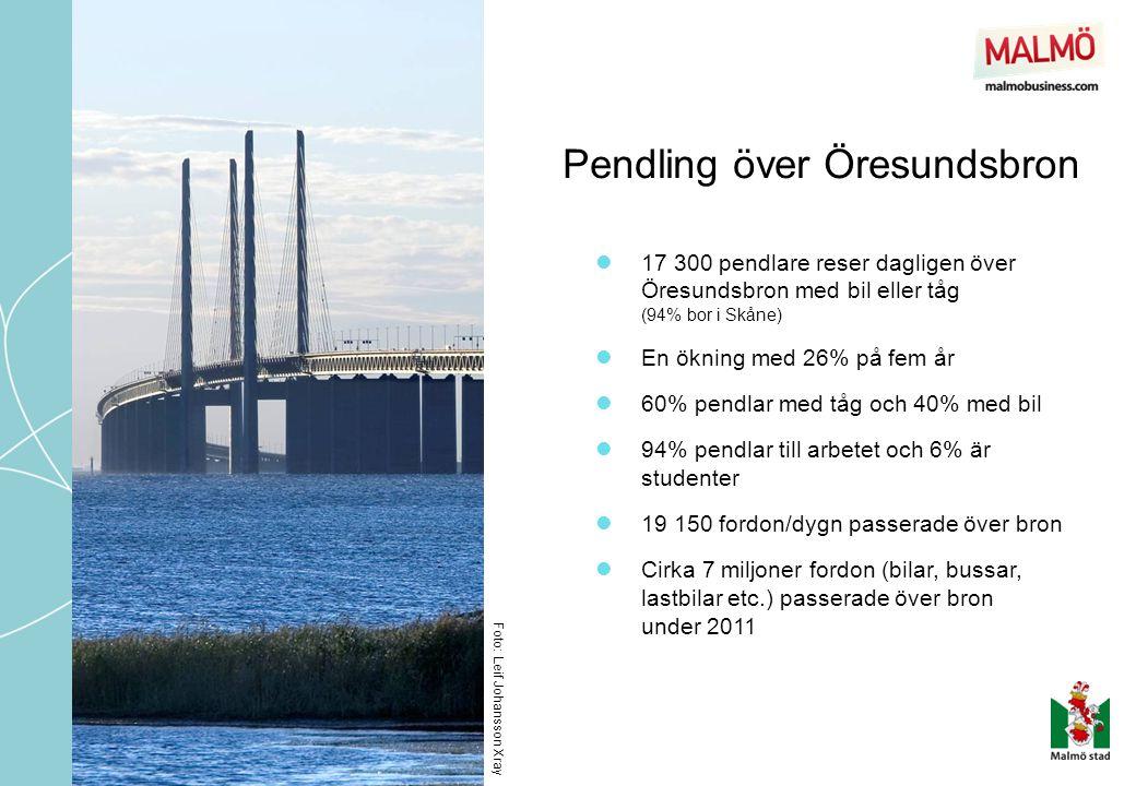 Pendling över Öresundsbron  17 300 pendlare reser dagligen över Öresundsbron med bil eller tåg (94% bor i Skåne)  En ökning med 26% på fem år  60%