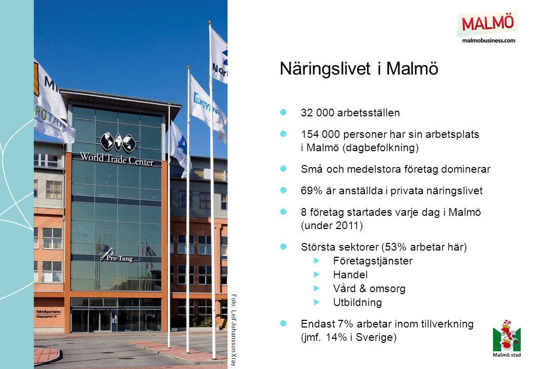 Näringslivet i Malmö Foto: Leif Johansson Xray  32 000 arbetsställen  154 000 personer har sin arbetsplats i Malmö (dagbefolkning)  Små och medelstora företag dominerar  69% är anställda i privata näringslivet  8 företag startades varje dag i Malmö (under 2011)  Största sektorer (53% arbetar här)  Företagstjänster  Handel  Vård & omsorg  Utbildning  Endast 7% arbetar inom tillverkning (jmf.