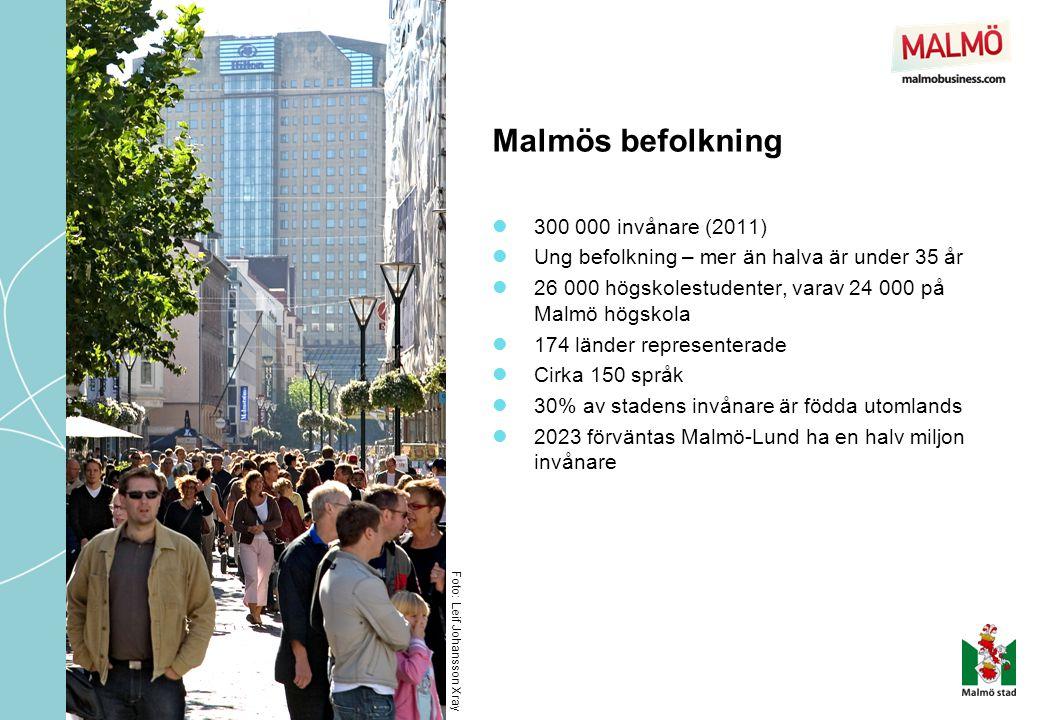 Malmös befolkning  300 000 invånare (2011)  Ung befolkning – mer än halva är under 35 år  26 000 högskolestudenter, varav 24 000 på Malmö högskola