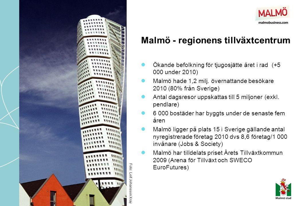 Malmö - regionens tillväxtcentrum  Ökande befolkning för tjugosjätte året i rad (+5 000 under 2010)  Malmö hade 1,2 milj. övernattande besökare 2010