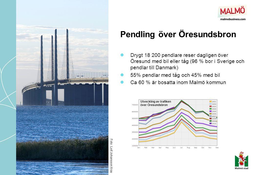 Pendling över Öresundsbron  Drygt 18 200 pendlare reser dagligen över Öresund med bil eller tåg (96 % bor i Sverige och pendlar till Danmark)  55% p