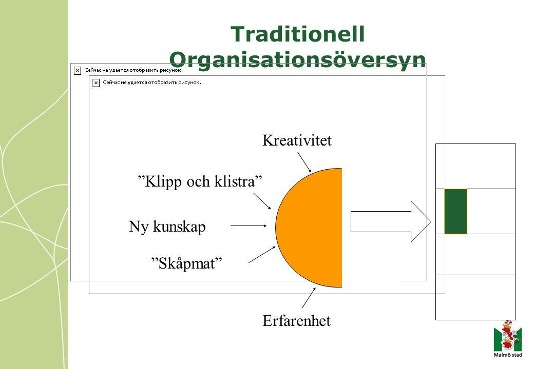 """Traditionell Organisationsöversyn Kreativitet """"Klipp och klistra"""" Ny kunskap """"Skåpmat"""" Erfarenhet"""