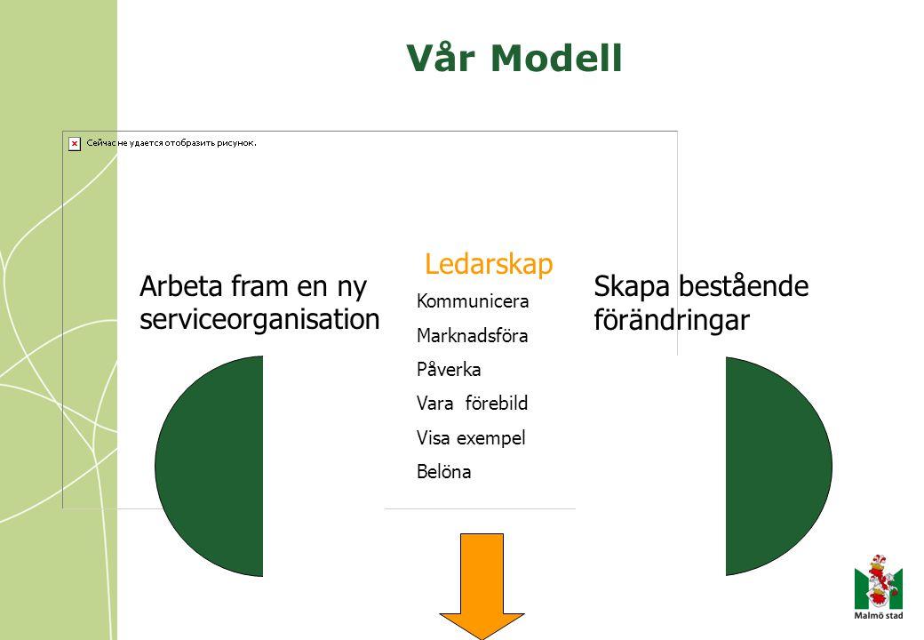 Vår Modell Arbeta fram en ny serviceorganisation Ledarskap Skapa bestående förändringar Kommunicera Marknadsföra Påverka Vara förebild Visa exempel Be