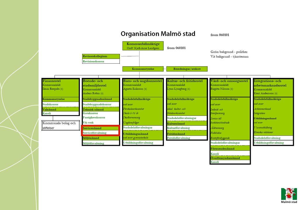 Vår Modell Arbeta fram en ny serviceorganisation Ledarskap Skapa bestående förändringar Kommunicera Marknadsföra Påverka Vara förebild Visa exempel Belöna