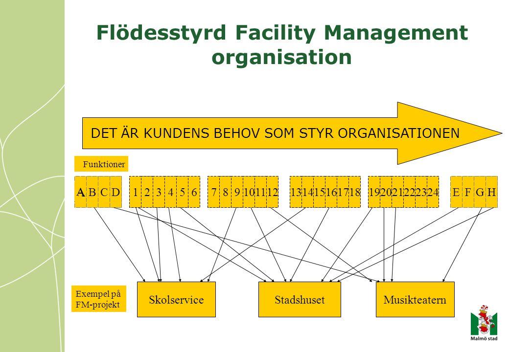 Flödesstyrd Facility Management organisation 123456789101112131415161718192022212324EFGHDCB A SkolserviceStadshusetMusikteatern Exempel på FM-projekt