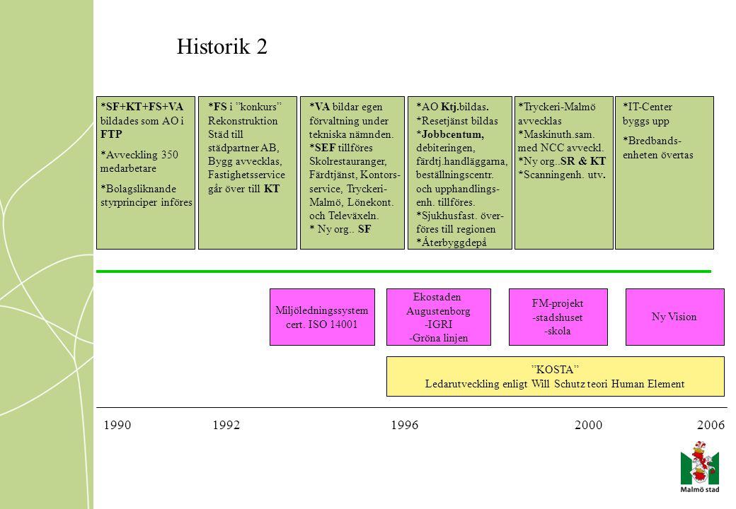 """Historik 2 20061990199219962000 *SF+KT+FS+VA bildades som AO i FTP *Avveckling 350 medarbetare *Bolagsliknande styrprinciper införes. *FS i """"konkurs"""""""