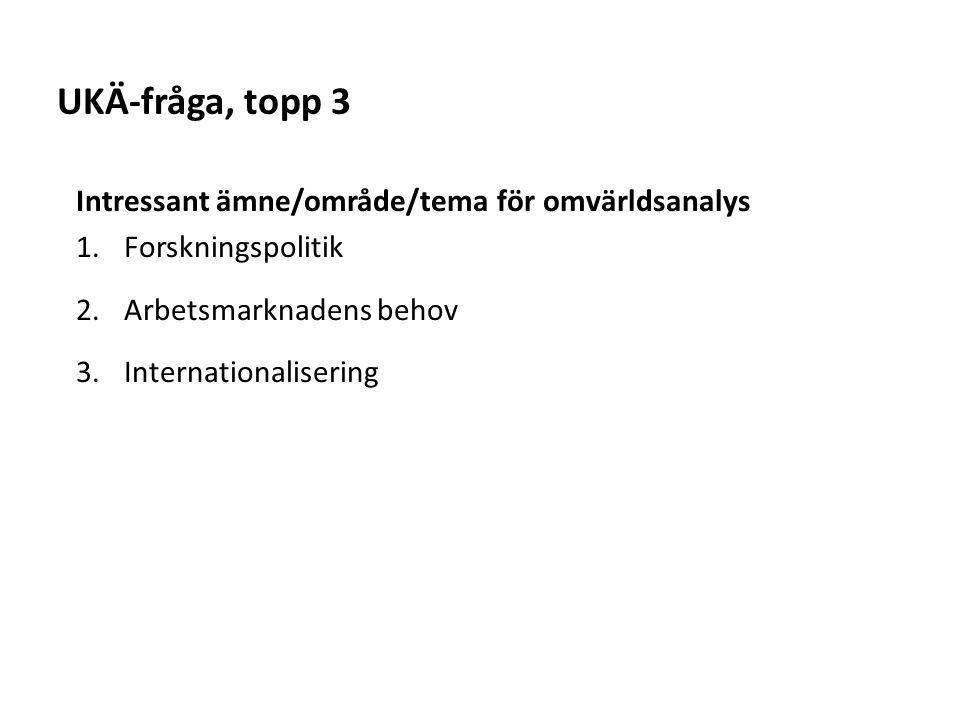 Sv Intressant ämne/område/tema för omvärldsanalys 1.Forskningspolitik 2.Arbetsmarknadens behov 3.Internationalisering UKÄ-fråga, topp 3