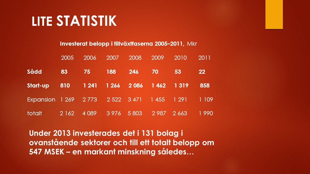 Investerat belopp i tillväxtfaserna 2005–2011, Mkr 2005 2006 2007 2008 2009 2010 2011 Sådd 83 75 188 246 70 53 22 Start-up 810 1 241 1 266 2 086 1 462